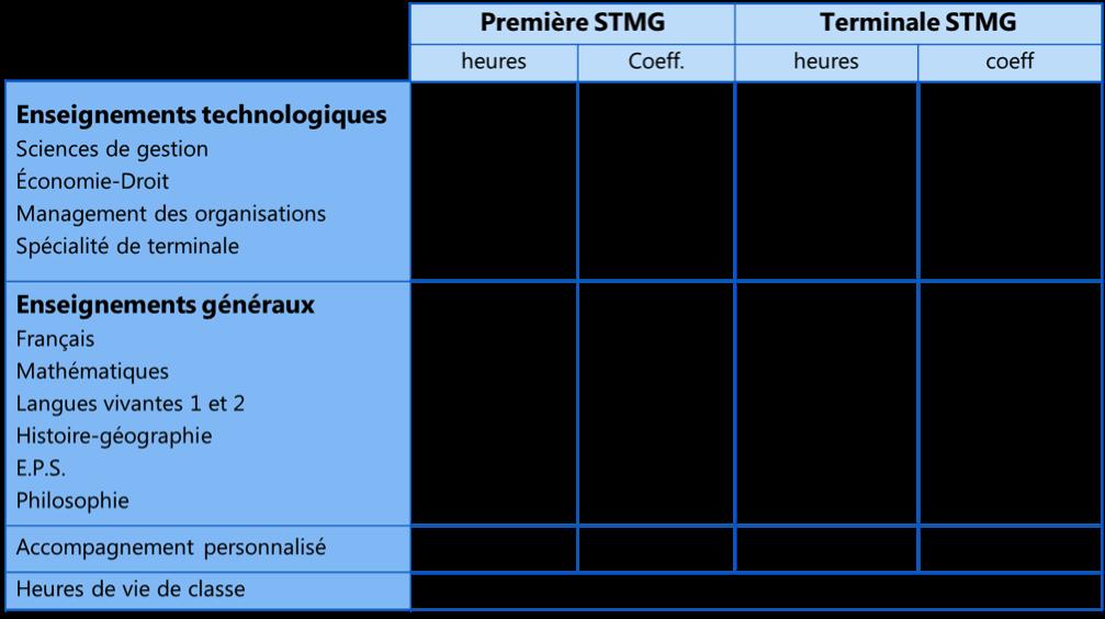 Tableau STMG