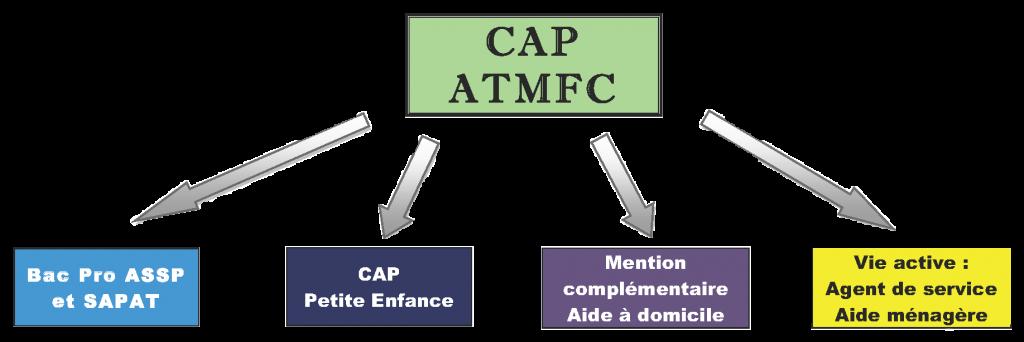 apres le CAP ATMFC