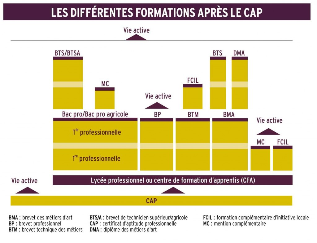 Formations_apres_CAP_rentree_2015